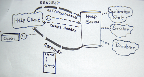 images/http-request-response-hand-drawn.png