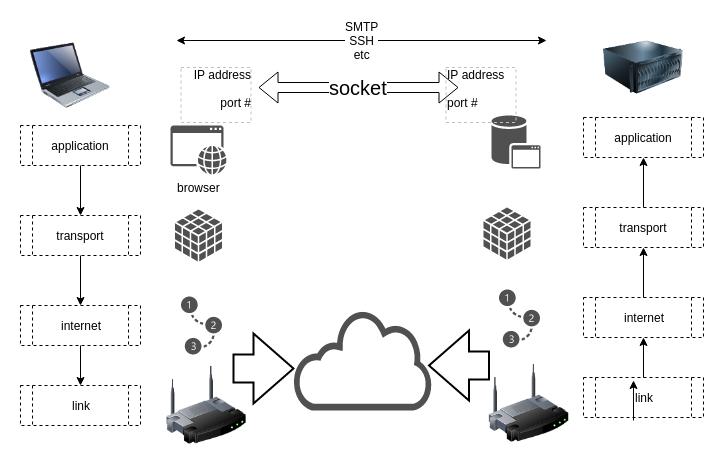 images/internet_protocol.png