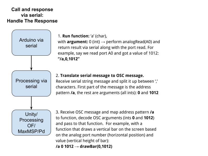 images/Serial_Response.jpg